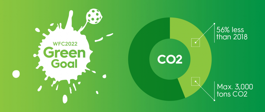 Grafik Reduktion CO2