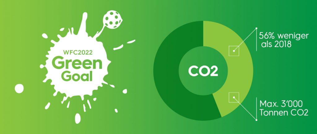 Kreisdiagramm CO2 Reduktion von 56% Prozent